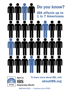 IBS affects 1 in 7 Americans